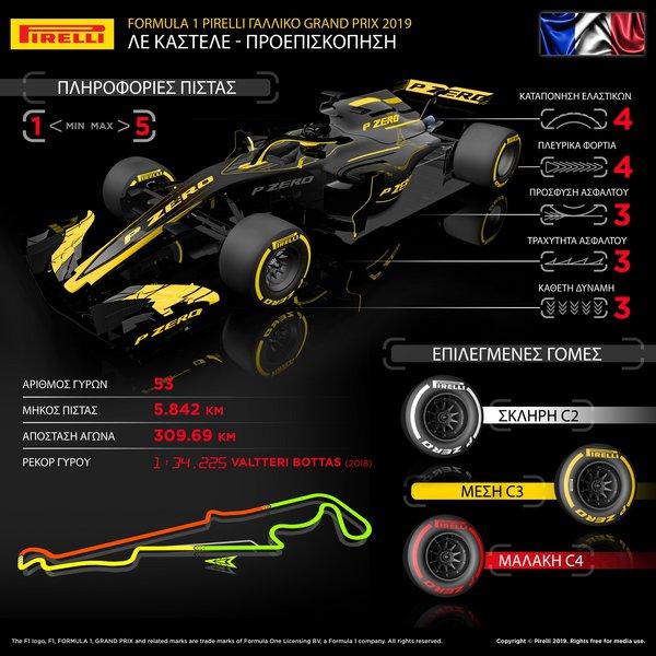 Τα ιδιαίτερα χαρακτηριστικά της πίστας Paul Ricard που θα διεξαχθεί το γαλλικό Grand Prix για τη Formula 1.