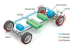Πώς λειτουργεί ένα αυτοκίνητο με κινητήρα κυψελών καυσίμου;