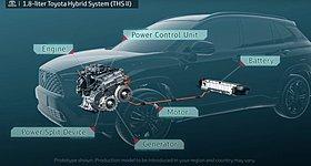 Το υβριδικό σύστημα της νέας Toyota Corolla Cross (βίντεο)
