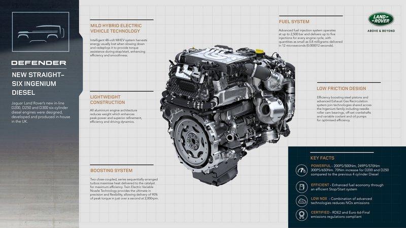 To Land Rover Defender αποκτά νέες εκδόσεις κινητήρων