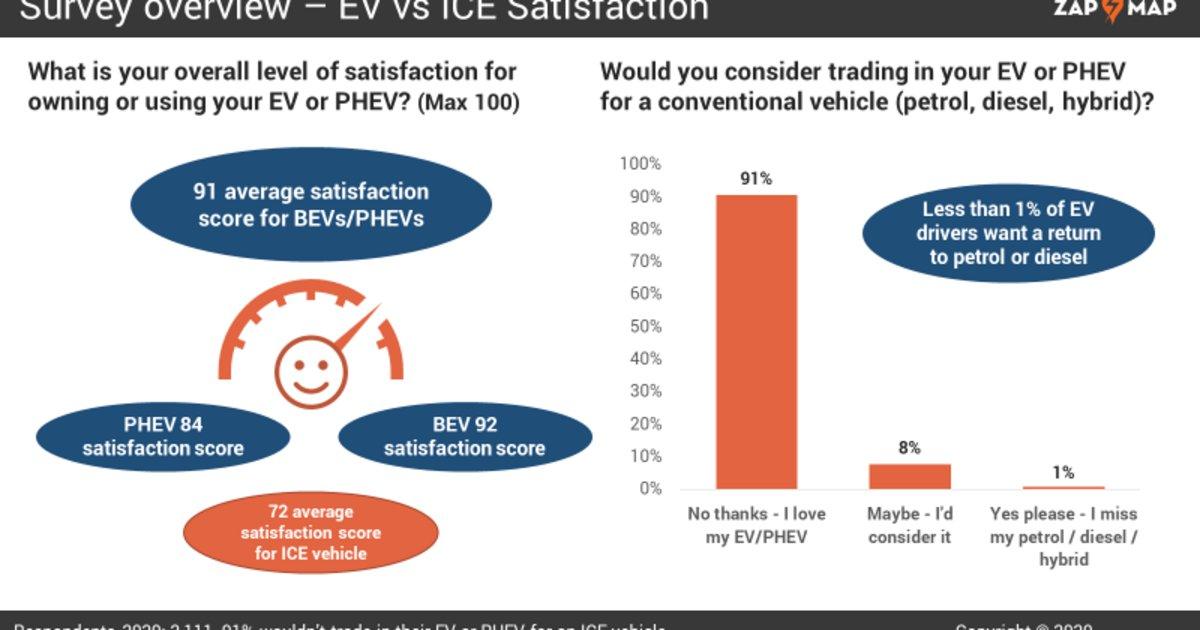 Η έρευνα δείχνει ότι οι αγοραστές EV δεν επιστρέφουν σε συμβατικά μοντέλα