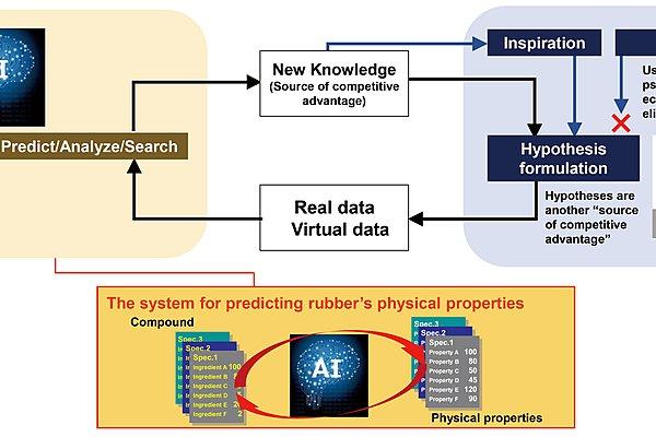 Τα ελαστικά YOKOHAMA αναπτύσσουν σύστημα Τεχνητής Νοημοσύνης